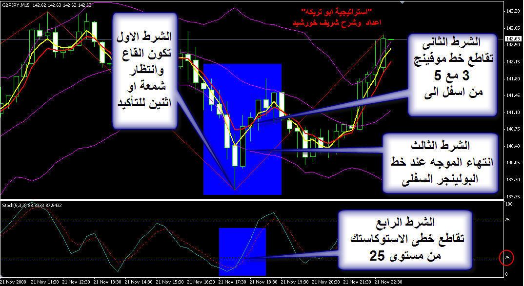 استراتيجية استراتيجيات التداول 5016_1227402039.jpg