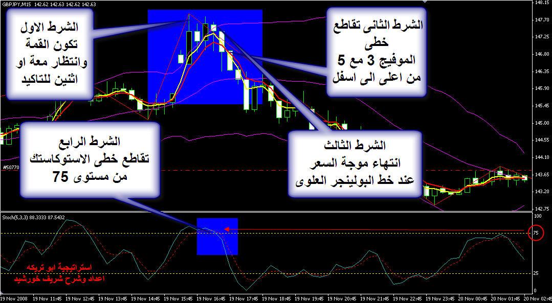 استراتيجية استراتيجيات التداول 5016_1227402115.jpg