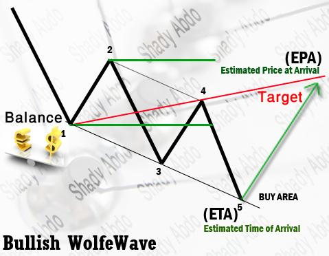 موجة Wolfe Wave (موضوع تعليمي)