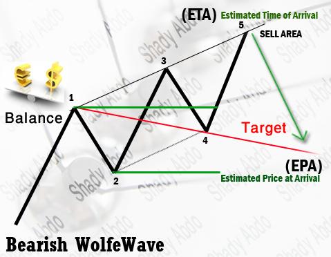 ���� Wolfe Wave (����� ������)