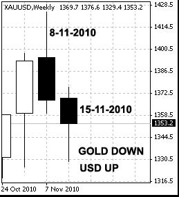 التقرير التقني للذهب 22-11-2010