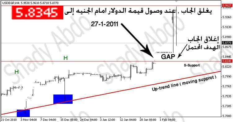 الدولار الأمريكي مقابل الجنيه المصري